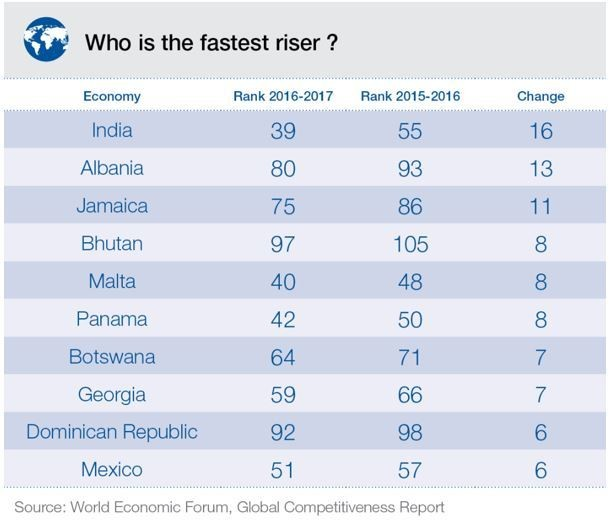 Who is the fastest riser?