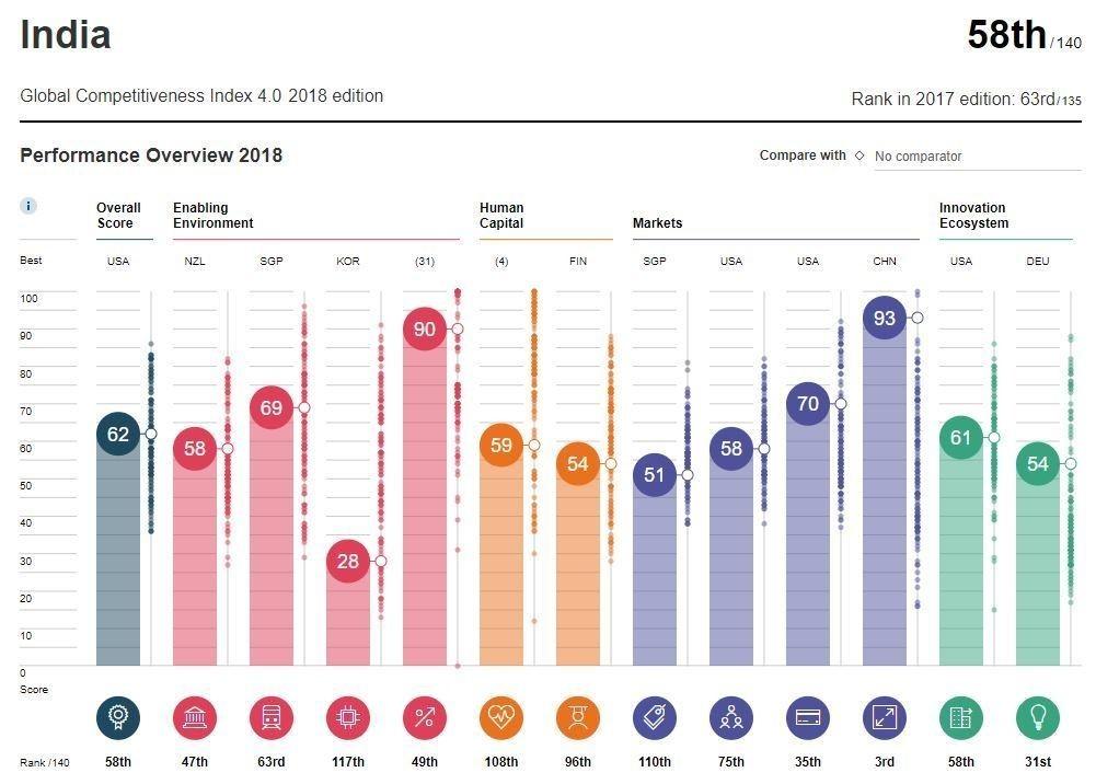 世界経済フォーラムの世界競争力指標において、インドは58位に