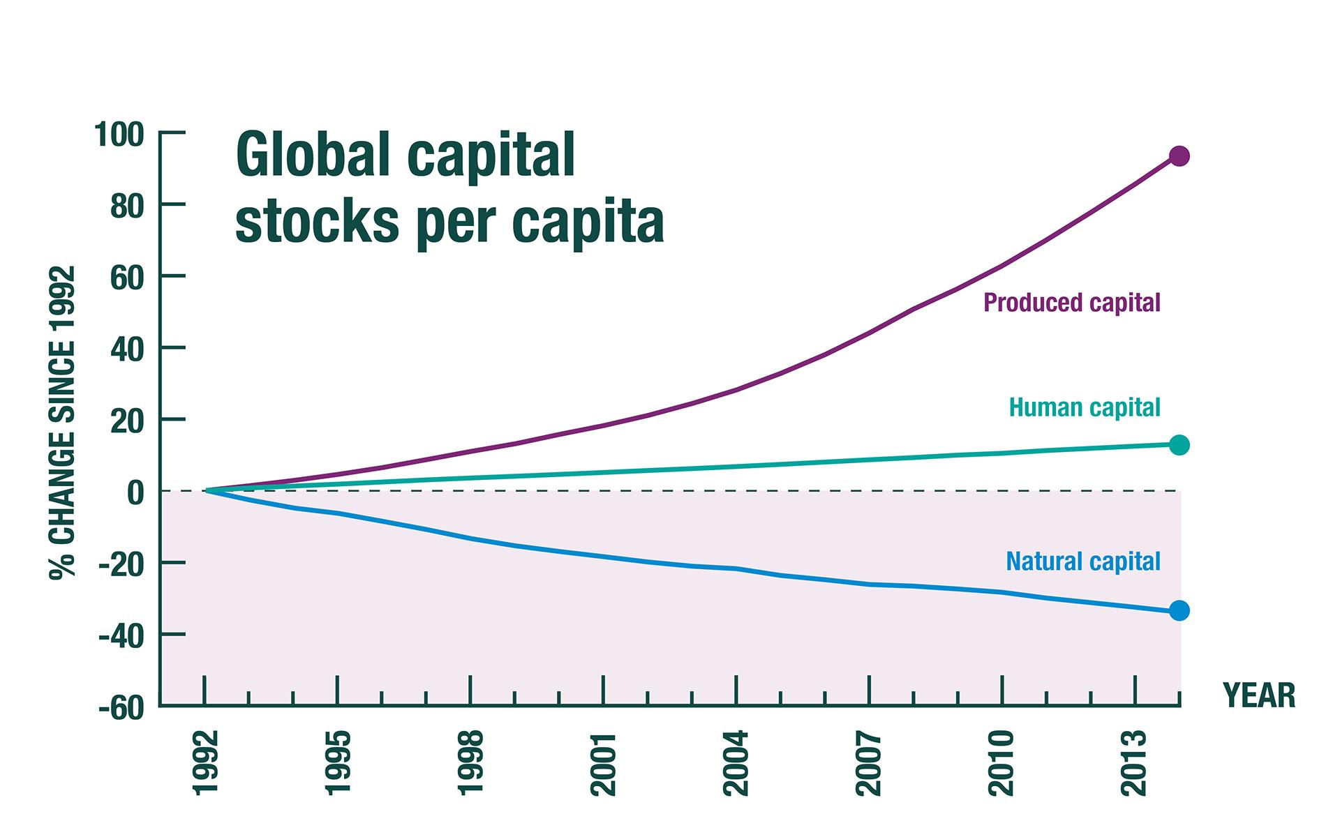 HM Treasury_Infographics_07_Global Capital Stocks per Capita.jpg