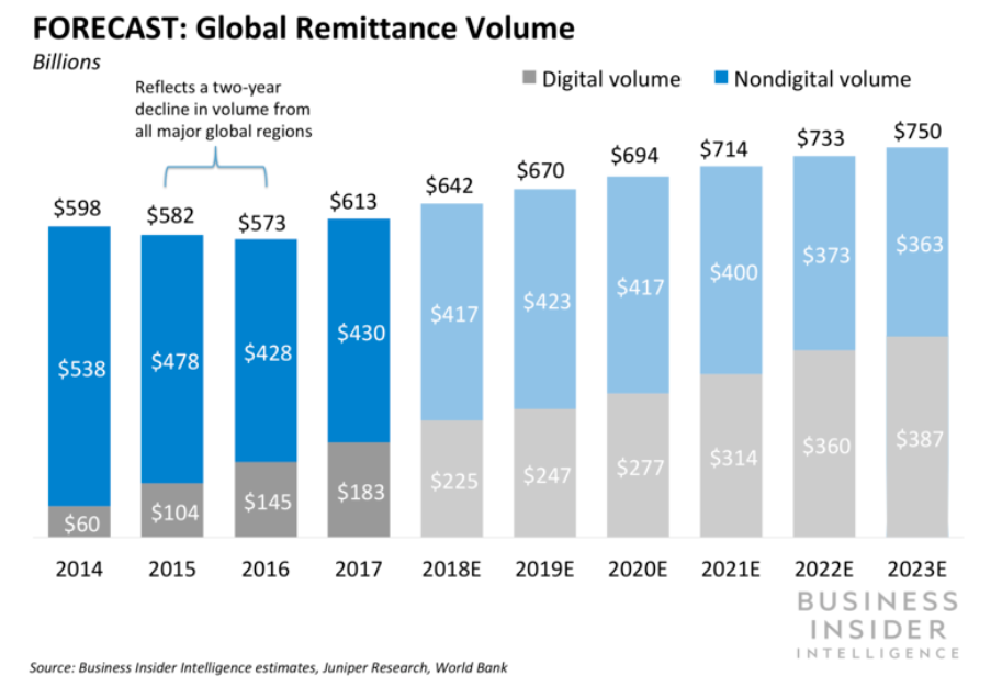 Digital remittances are set to overtake non-digital transfers in the next few years