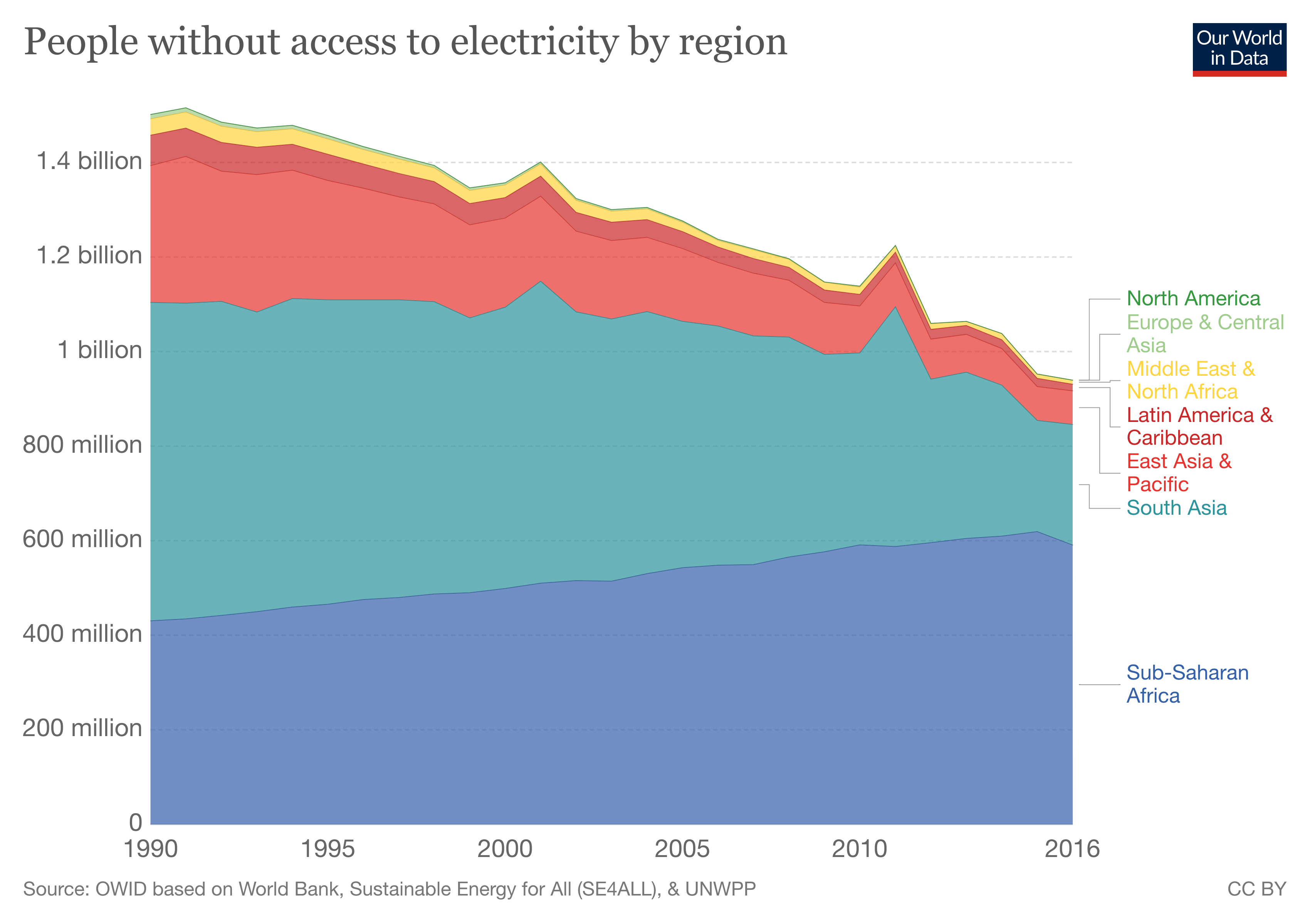 Most of the world's population who lack of access to electricity live in Sub-Saharan Africa