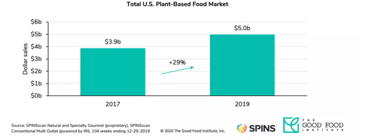 a chart showing how the plant-based food market has grown in value from 2017-2019