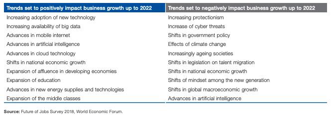 人口高齢化はビジネス成長上の大きな問題