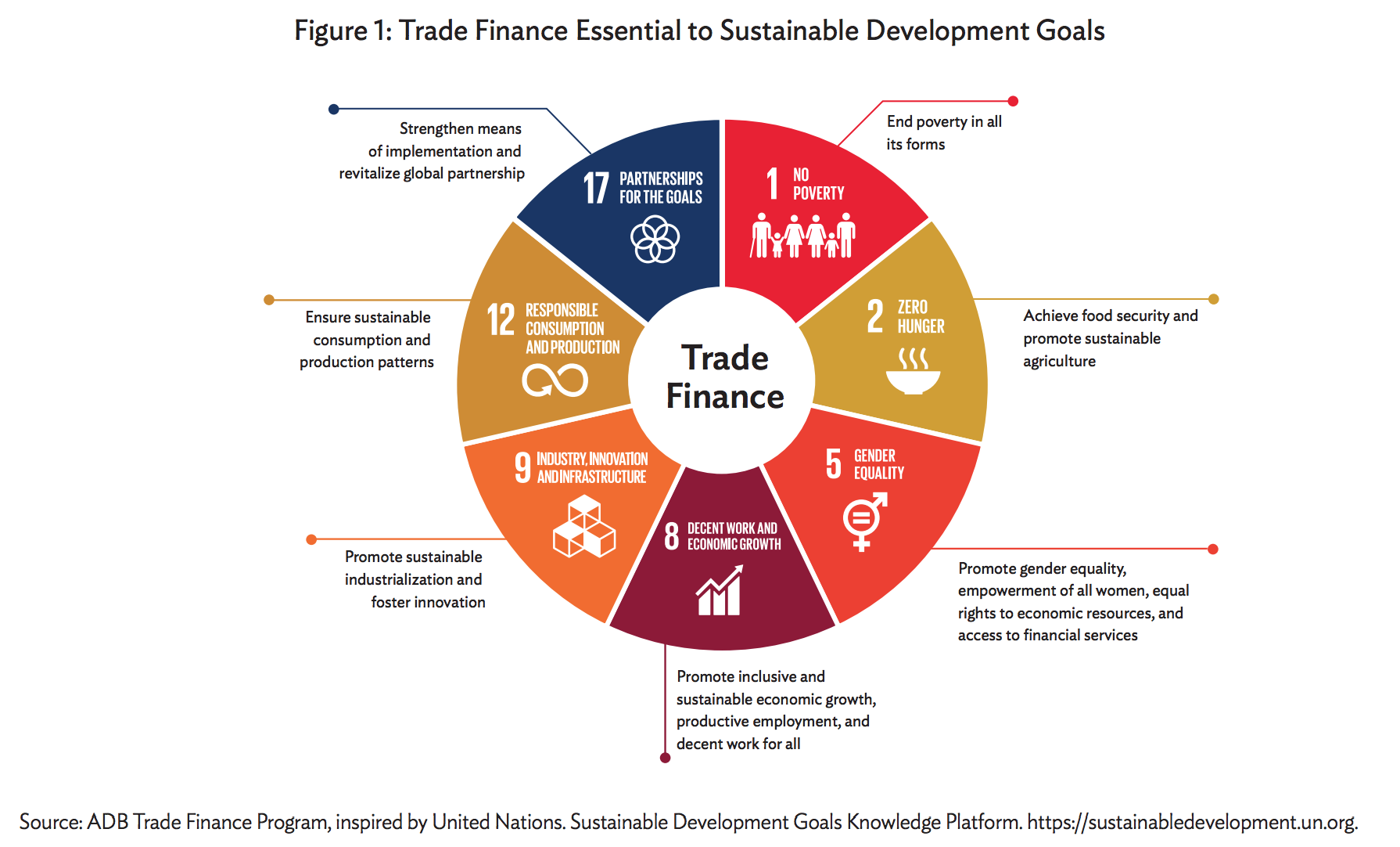 Trade finance essential to SDGs (infographic)