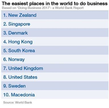 Easiest place in the world to do business