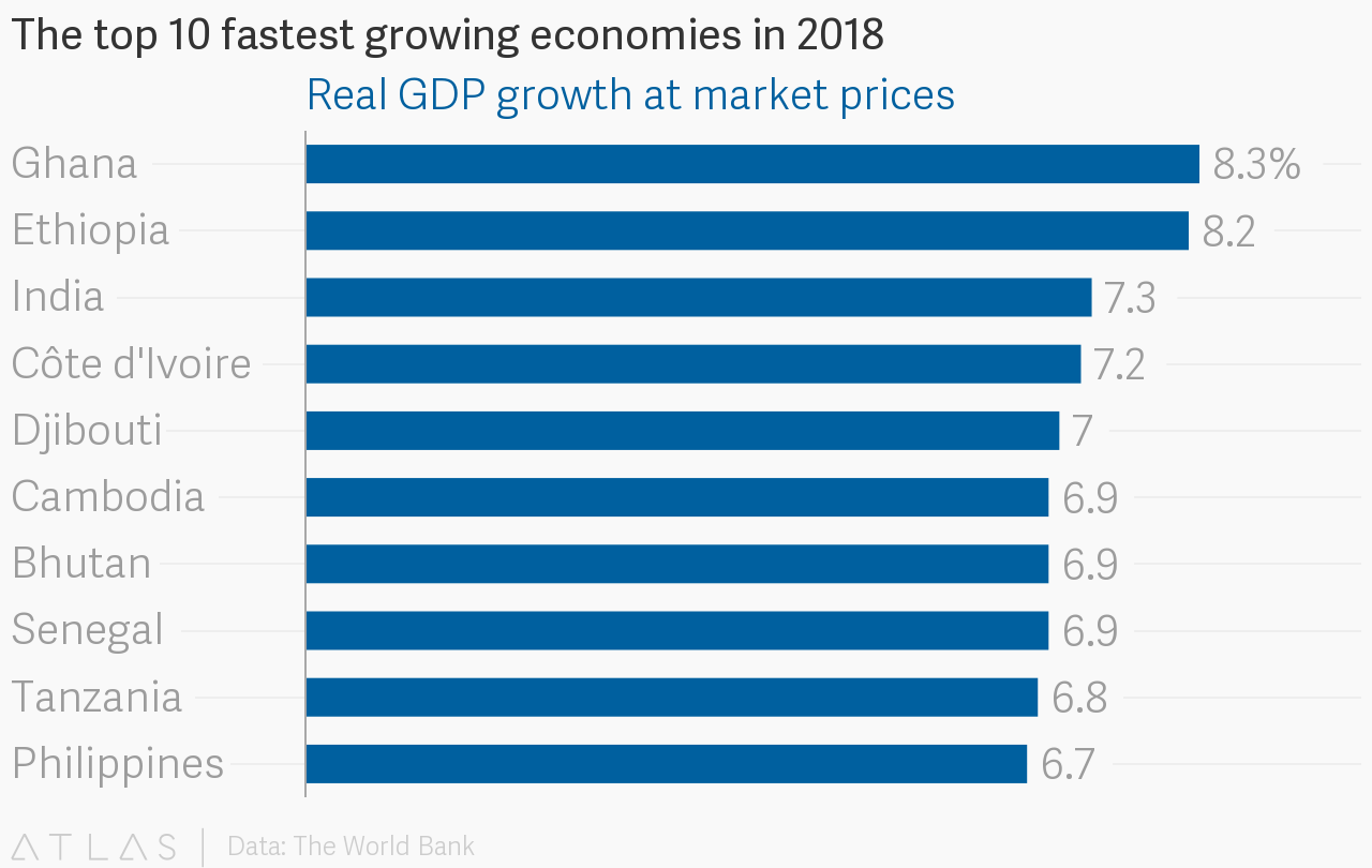 These will be Africa's fastest growing economies in 2018 ...