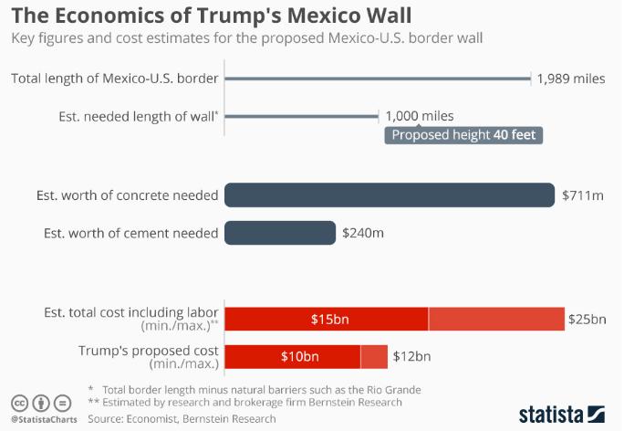 The Economics of Trump's Wall