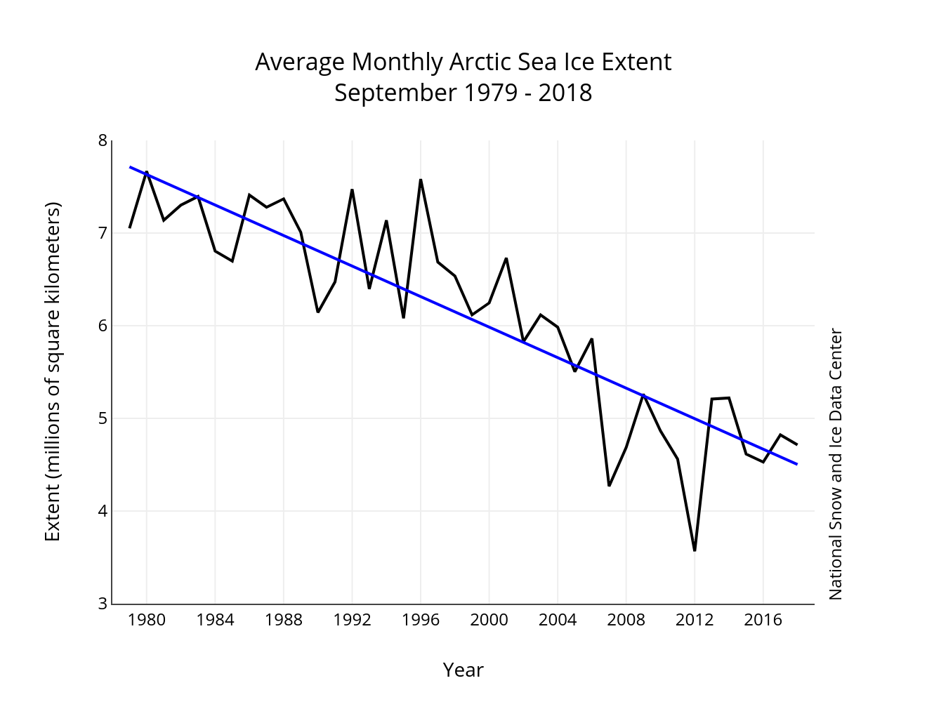 Monthly September ice extent for 1979 to 2018 shows a decline of 12.8 percent per decade.