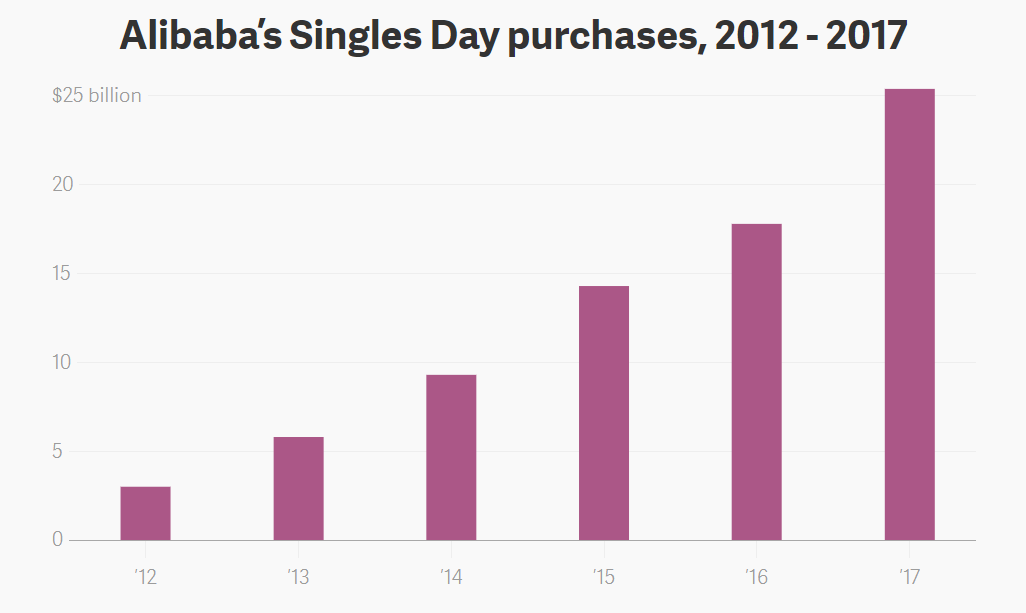 This Is What You Need To Know About Singles Day World Economic Forum Alibaba says it expanded the shopping window for singles' day to provide more relief for singles' day —a counter to valentine's day that celebrates being alone rather than being hitched—is. singles day
