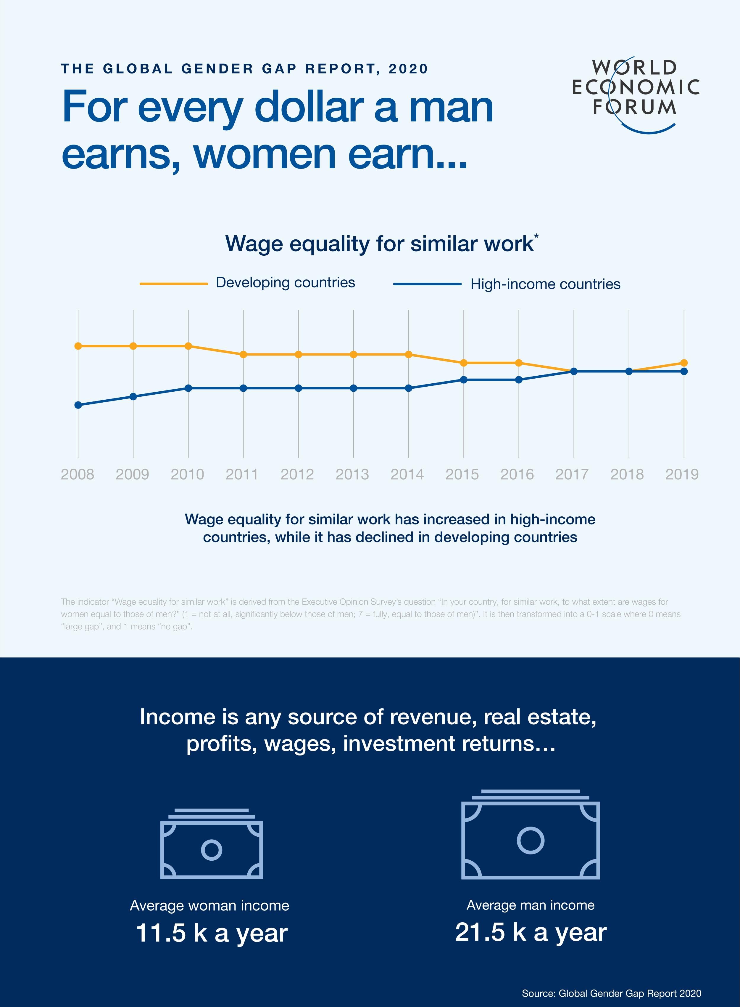 gender gap average wage developing developed countries