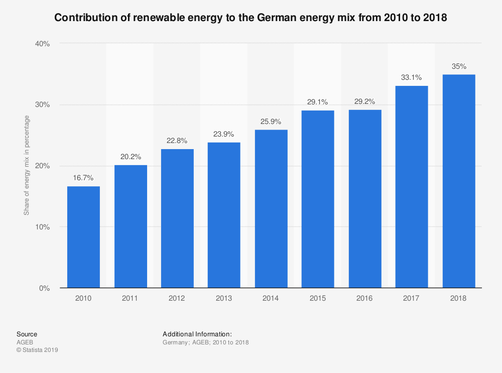 Contribution of renewable energy to the German energy mix from 2010 to 2018