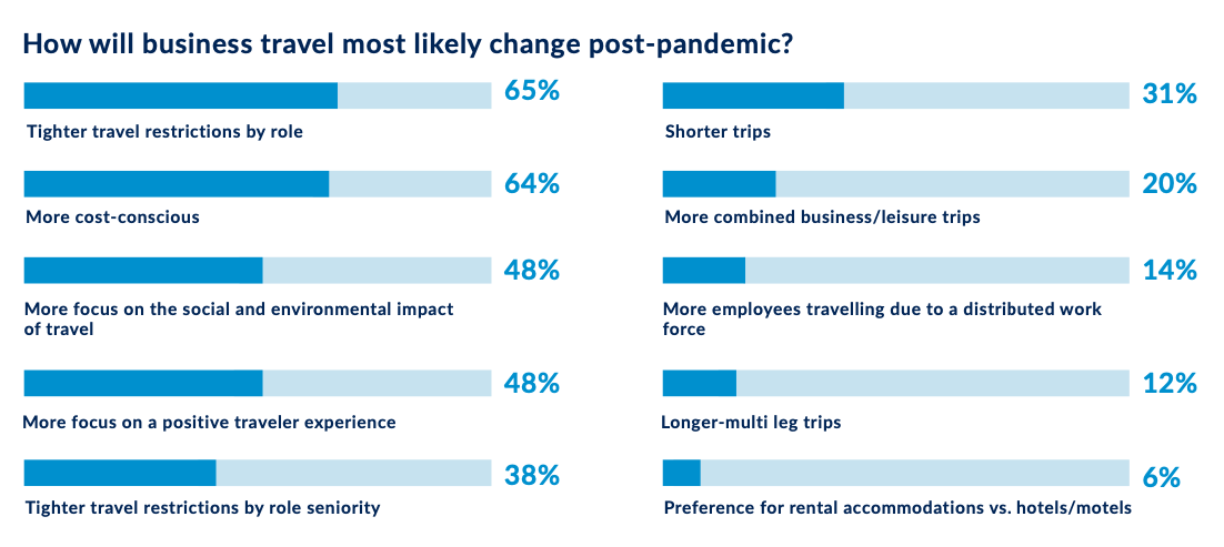 An infographic showing how business travel could change post-pandemic