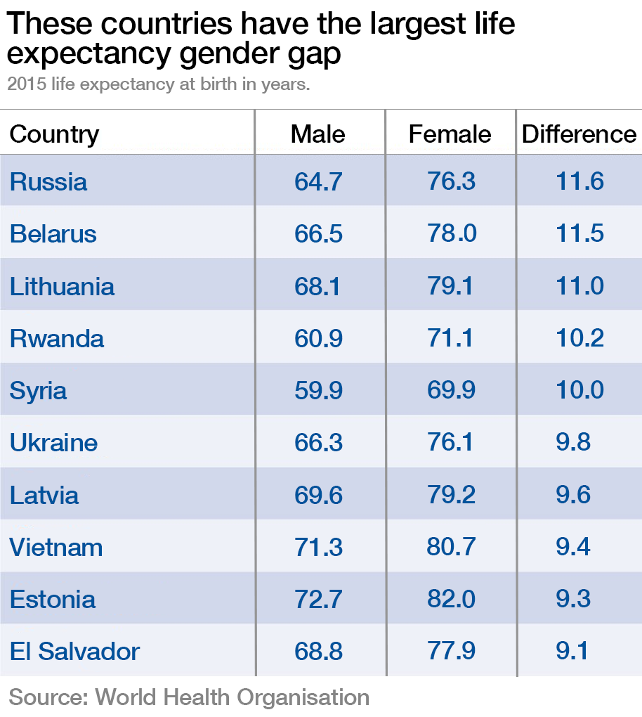The countries with the largest life expectancy gender gap.