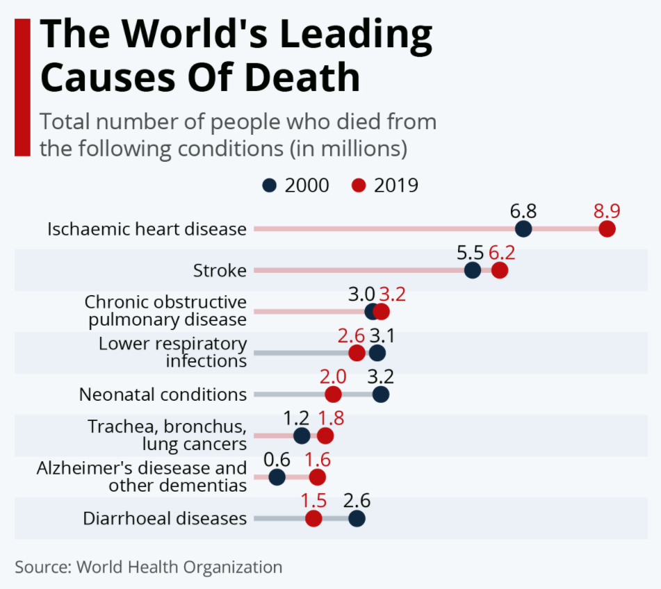 A graph to show the worlds leading causes of death