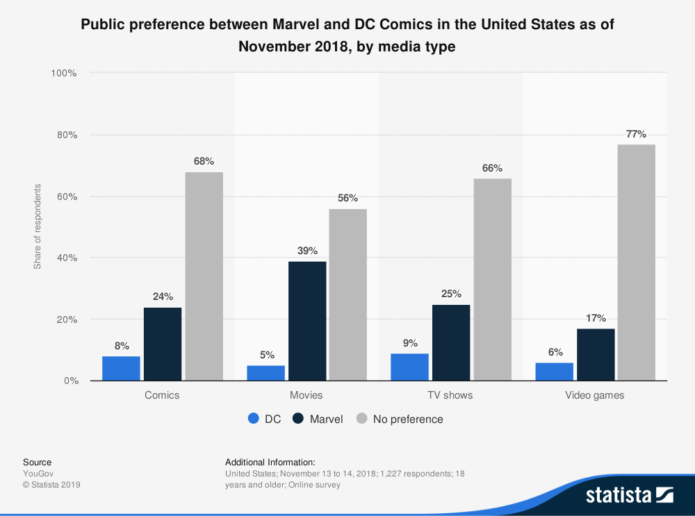 Marvel and DC public preference