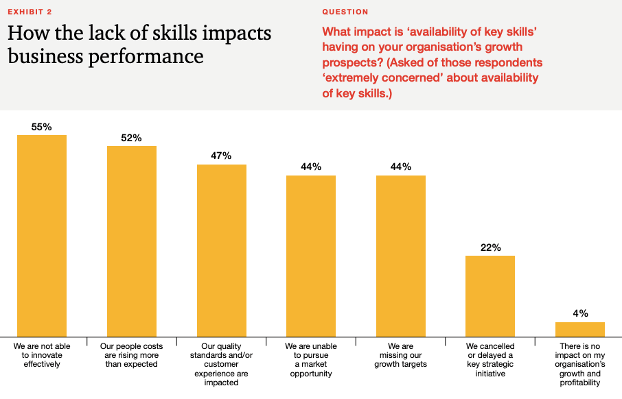 Bar chart shows the main impacts on companies from a lack of skills.