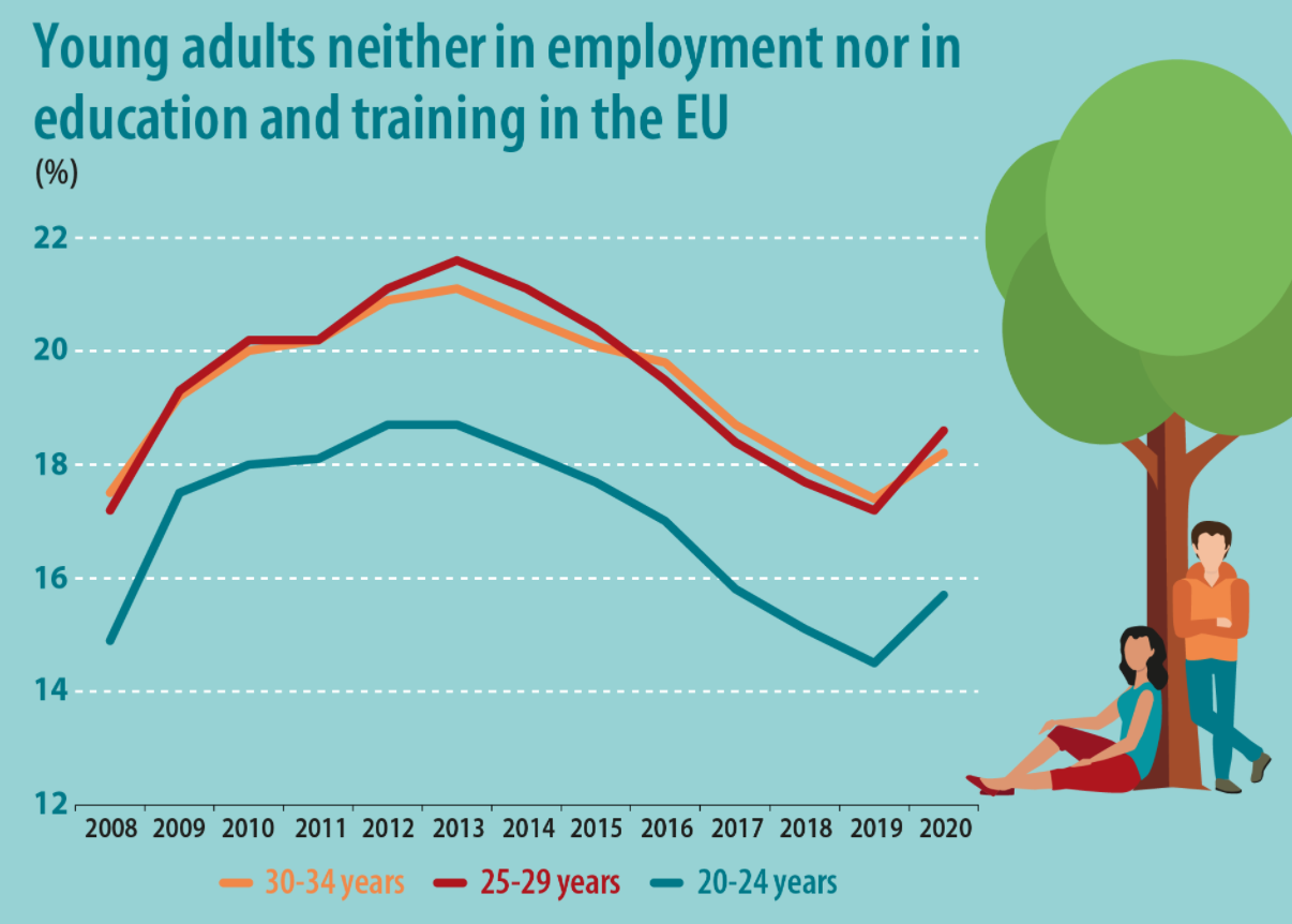 an infographic showing how COVID-19 has resulted in a spike of 'NEET' young adults in the European Union.