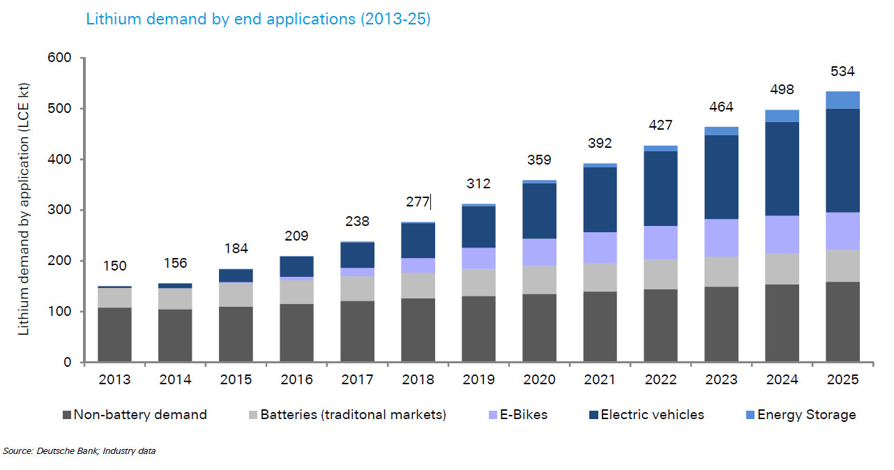 Global demand for lithium ion batteries is set to more than double by 2025