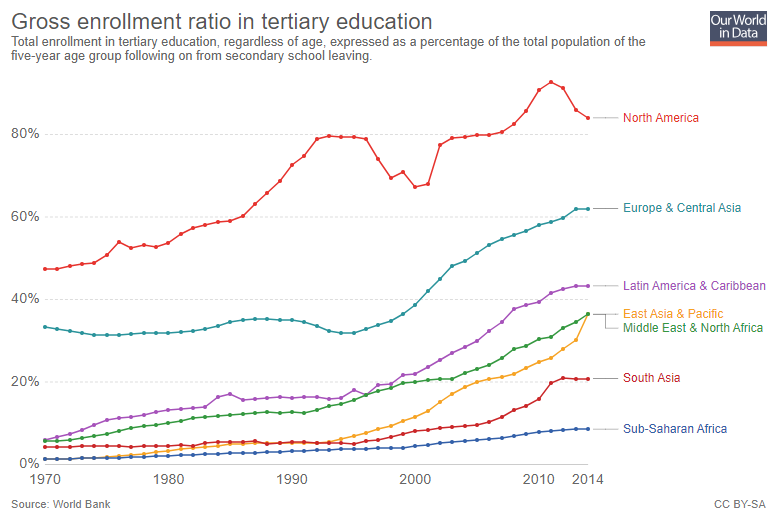 Enrolment in higher education is on the rise.
