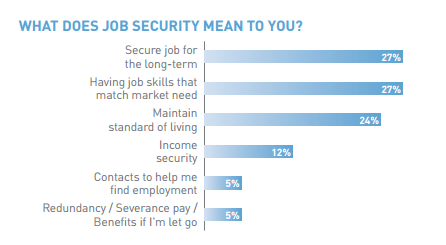 What does job security mean to a millennial?