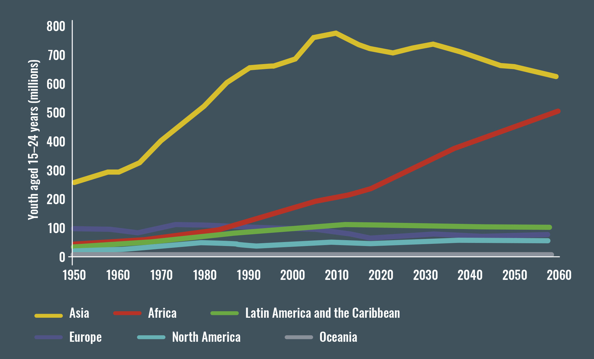 africa world population youth financing