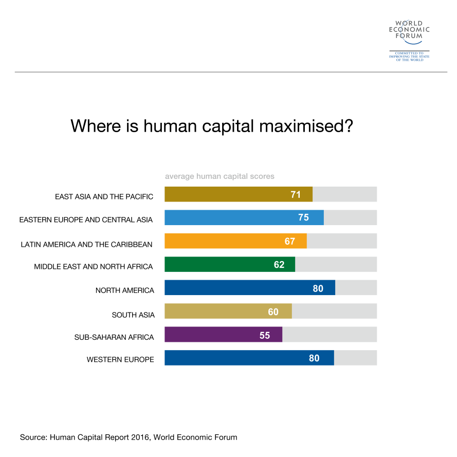 6 things to know about jobs and skills in the middle east and finds that the middle east and north africa on average only captures 62 of its full human capital potential compared with a global average of 65 sciox Image collections
