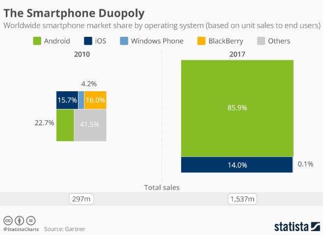 Android and iOS control today's mobile market.