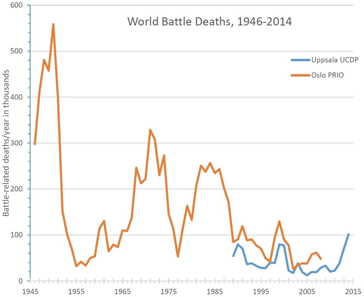 World Battle Deaths 1946-2014