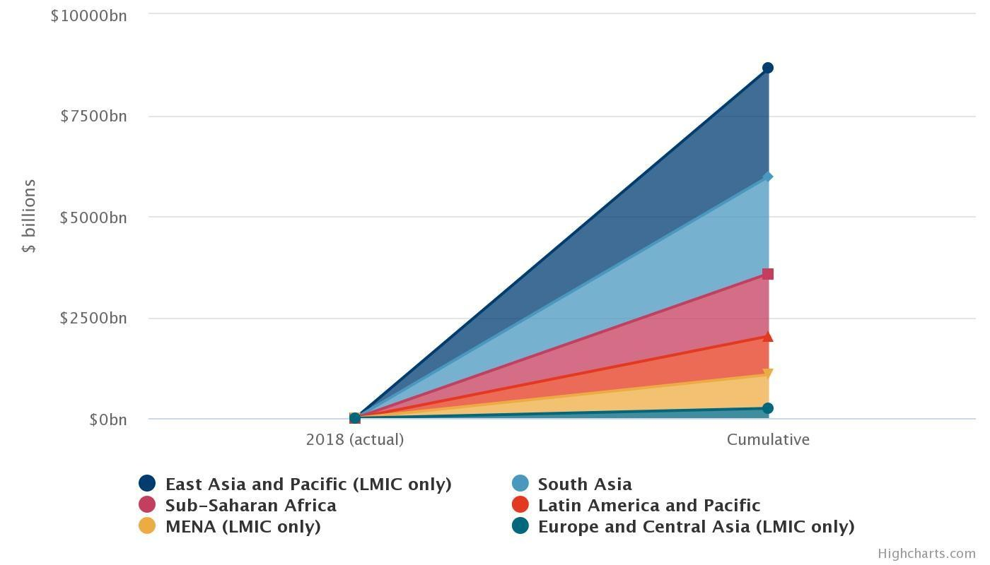 Figure 5 – Growth in GDP from increased connectivity only, cumulative by developing country region. Total: $8.7 trillion