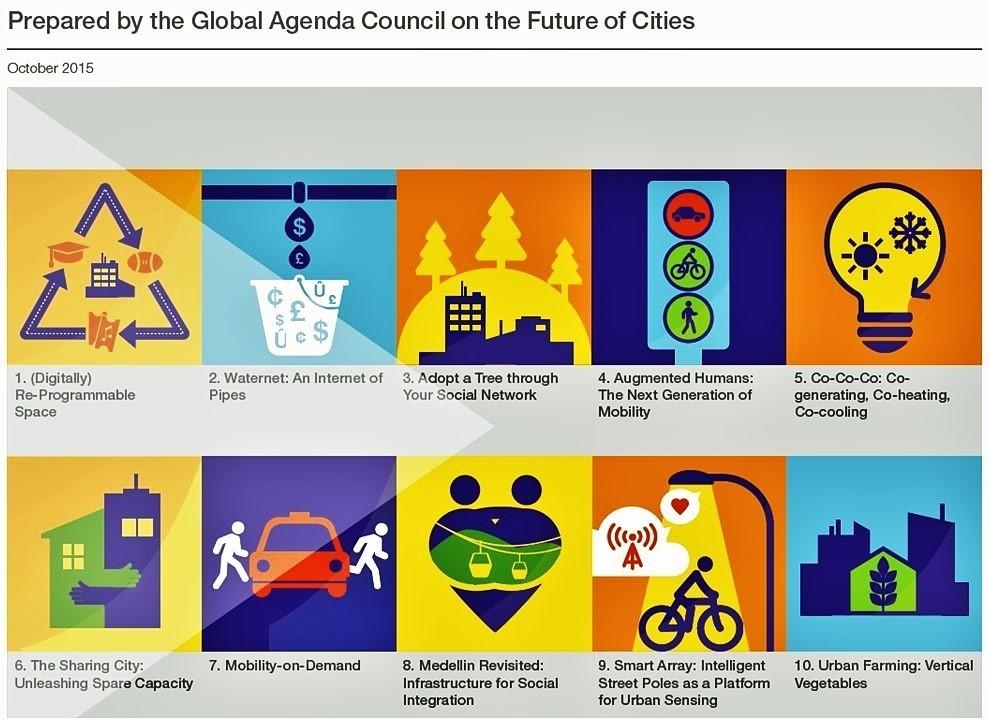 Top 10 Urban Innovations
