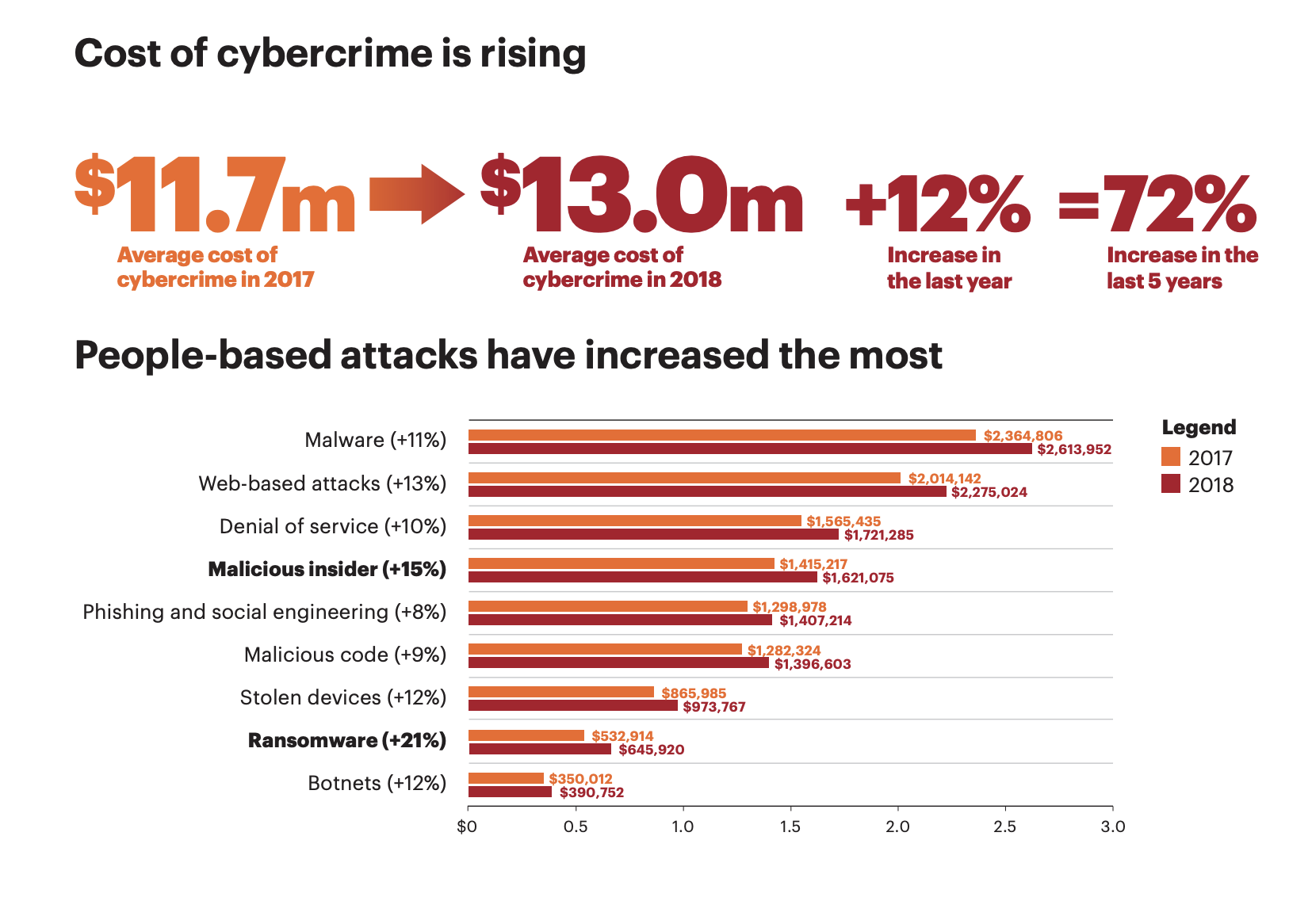 The costs of cybercrime rose 12% between 2017-18