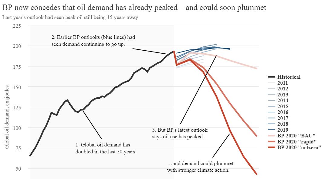 Climate change: Have we already passed peak oil demand? - World Economic Forum