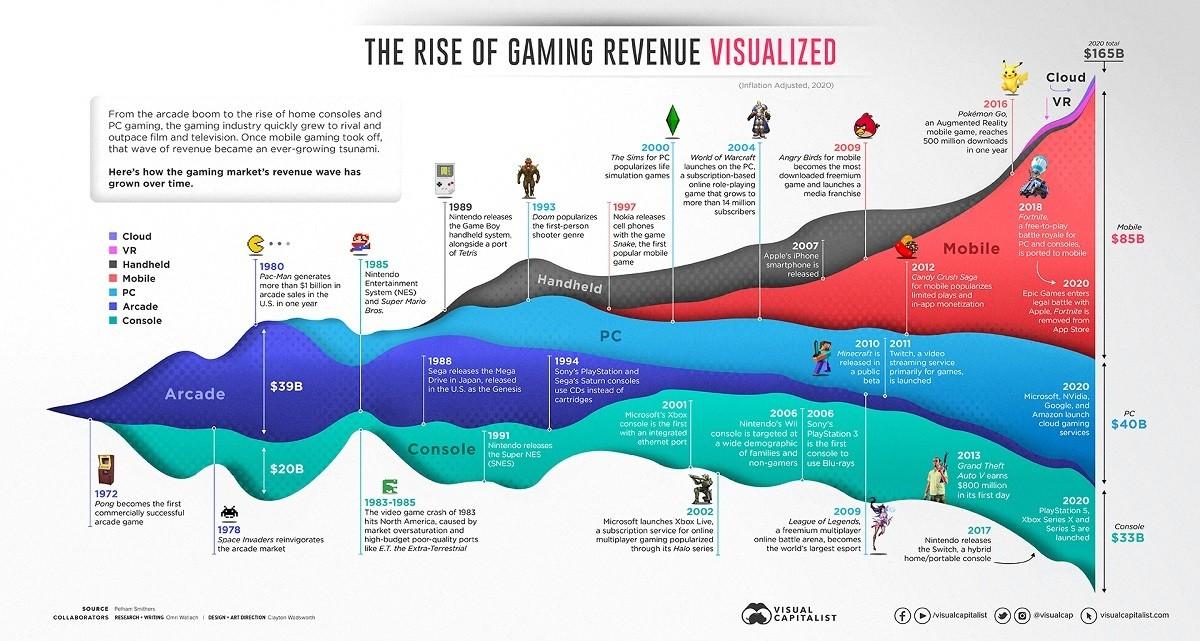 Visualización del aumento de los ingresos por juegos