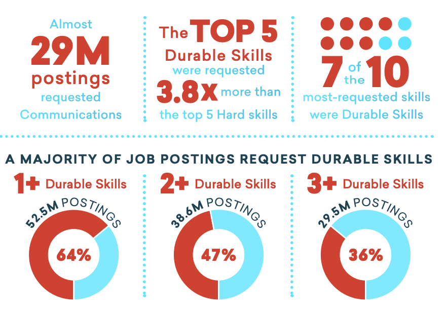 The High Demand for Durable Skills