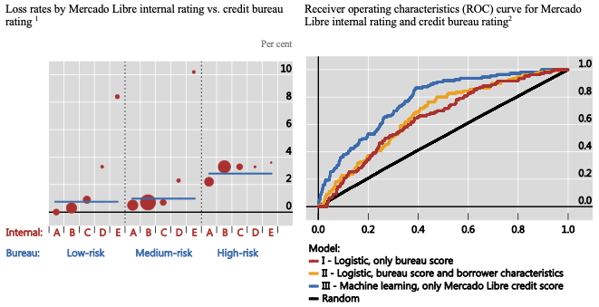 1 The loss rate is the volume of loans more than 30 days past due relative to the origination volume. In its use to date, the internal rating of Mercado Libre is better able to predict such losses. It segments the originations into five different risk groups as compared to the three clusters identified by the credit bureau. The size of the dots is proportional to the share of the firms in the rating distribution. 2 True positive rates versus false positive rates for borrowers at different thresholds for a logistic model with only the credit bureau score (I), a logistic model with the bureau score and borrowers' characteristics (II), and a machine learning model with the Mercado Libre credit score (III). A random model is included for comparison purposes. The ROC curve shows that the machine learning model has superior predictive power to both the credit bureau score only and the credit bureau score with borrower characteristics.