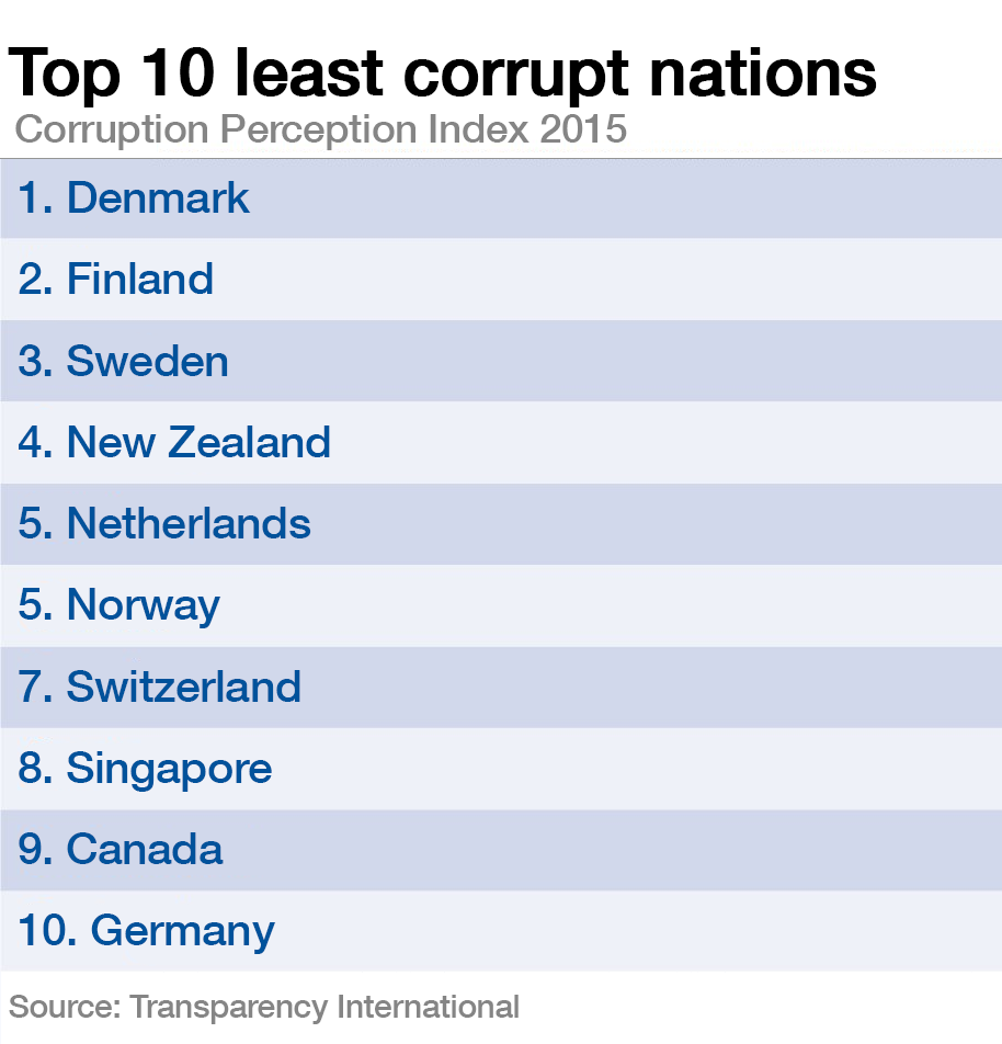 Top 10 least corrupt nations.