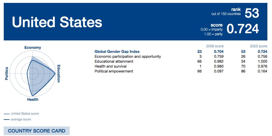gender parity equality women United States Global Gender Gap Report