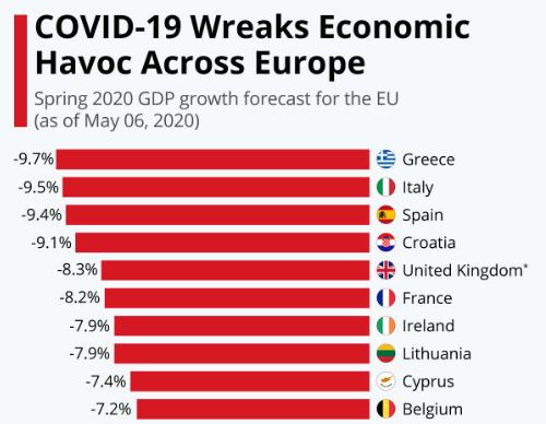 COVID-19 economic impact