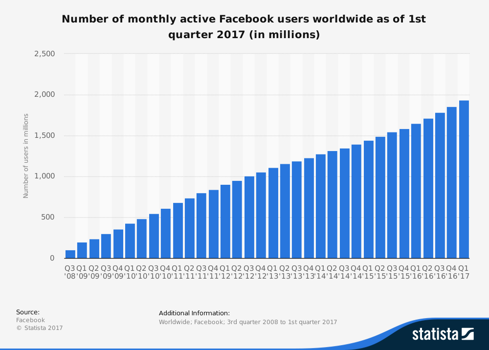 Number of active facebook users worldwide