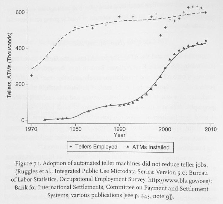 Tech for Good Fourth Industrial Revolution Innovation Artificial Intelligence Workforce and Employment Future of Work