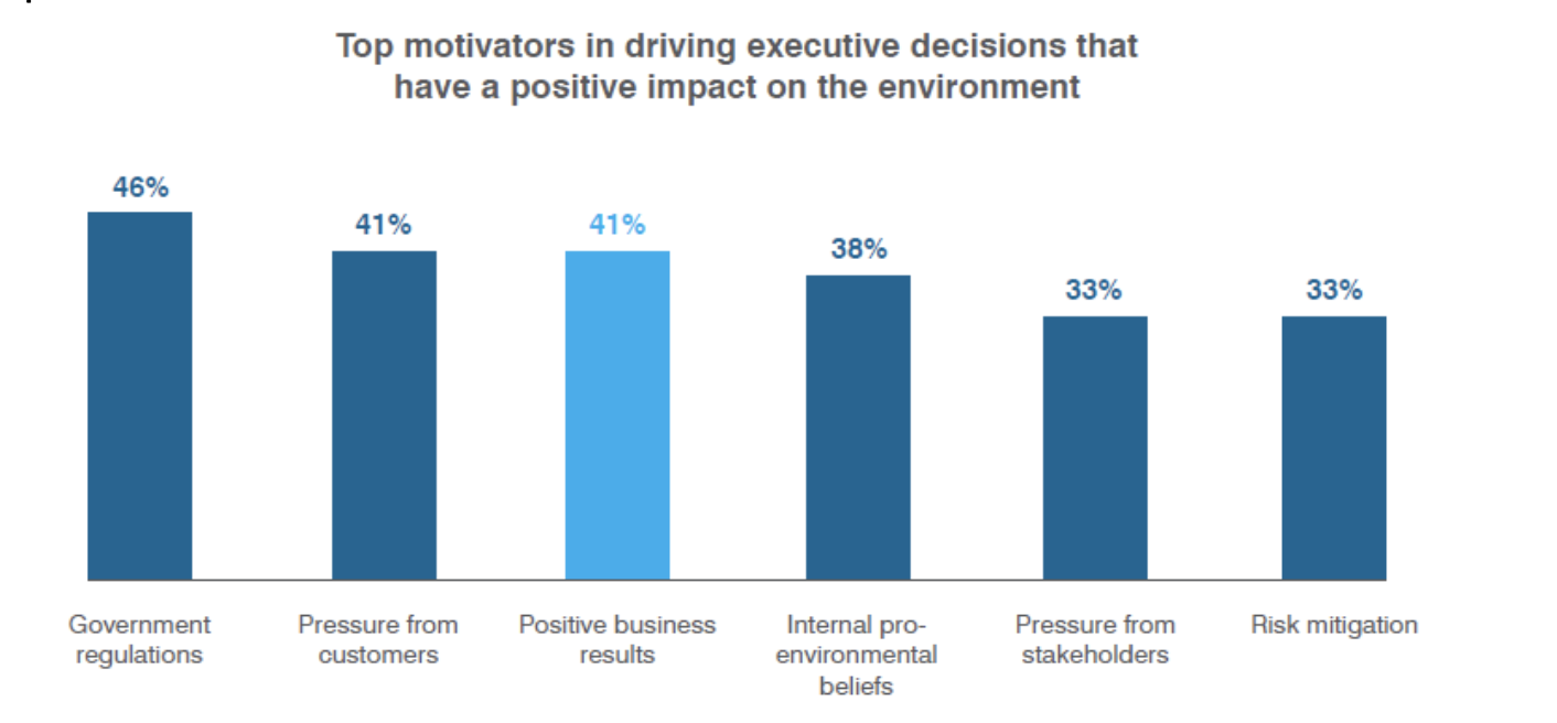 Findings from EDF's Business and the Fourth Wave of Environmentalism report