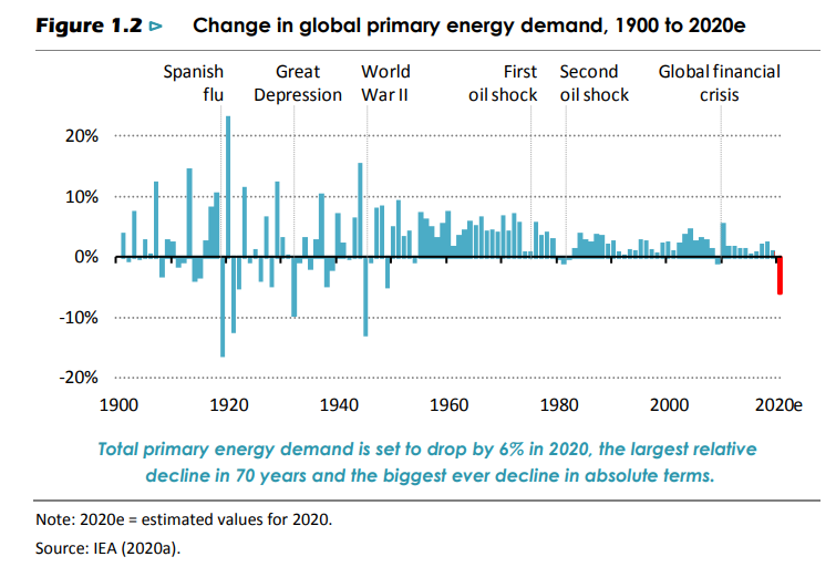 Changes in global energy demand.