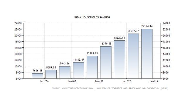 India Households Savings