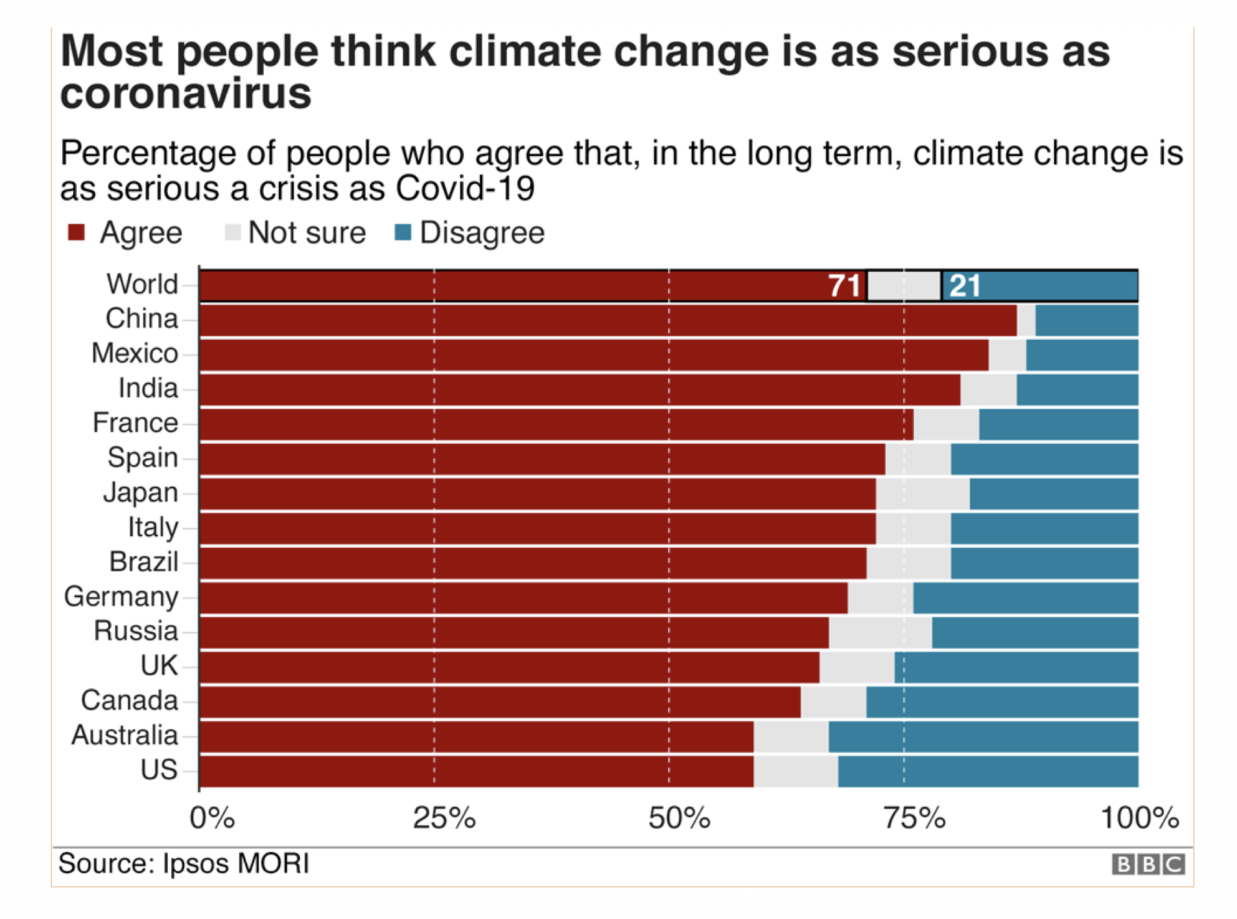 There is a worldwide consensus on the seriousness of climate change