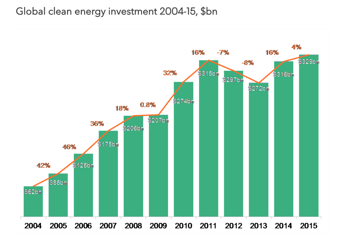 Global clean energy investment 204-2015