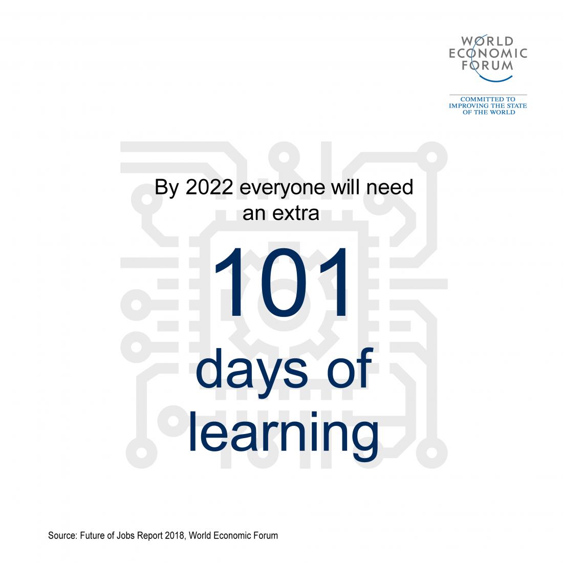 Le nombre de jours d'apprentissage supplémentaire requis