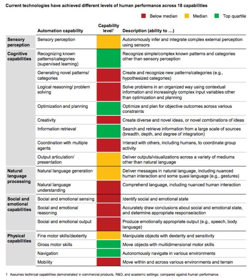 Current technologies have achieved different levels of human performance across 18 capabilities