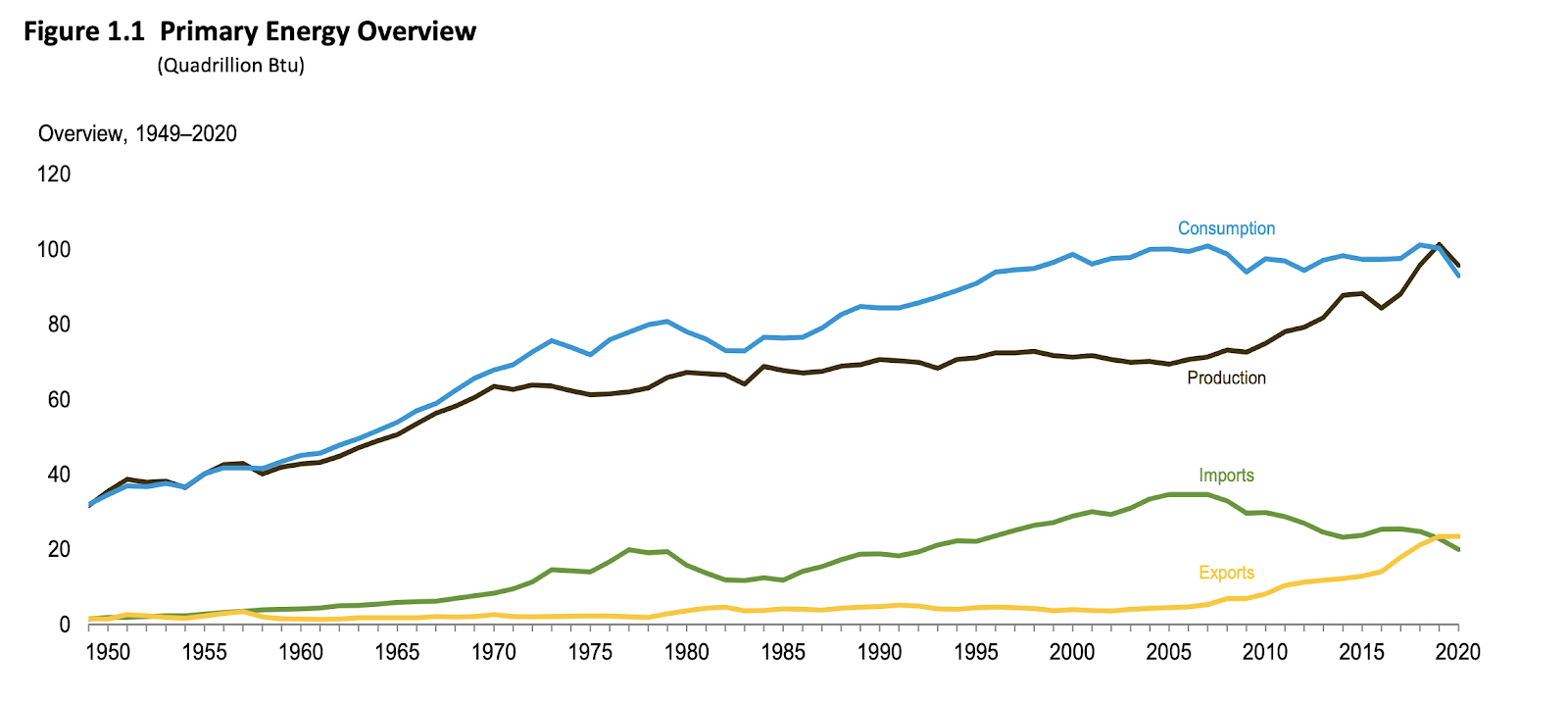 graph-fossil-fuel-consumption-was-biggest-since-1949