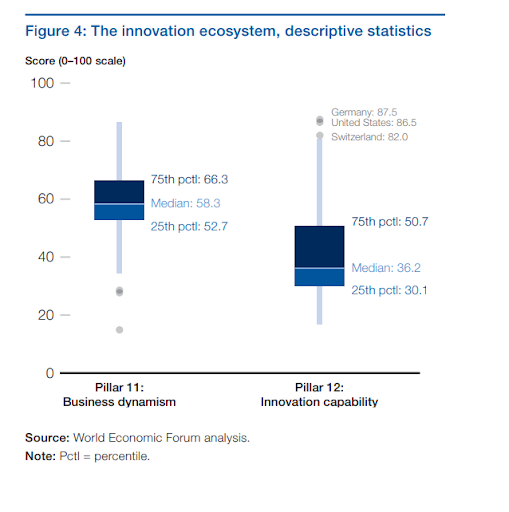Germany Is The Worlds Most Innovative Economy World Economic Forum