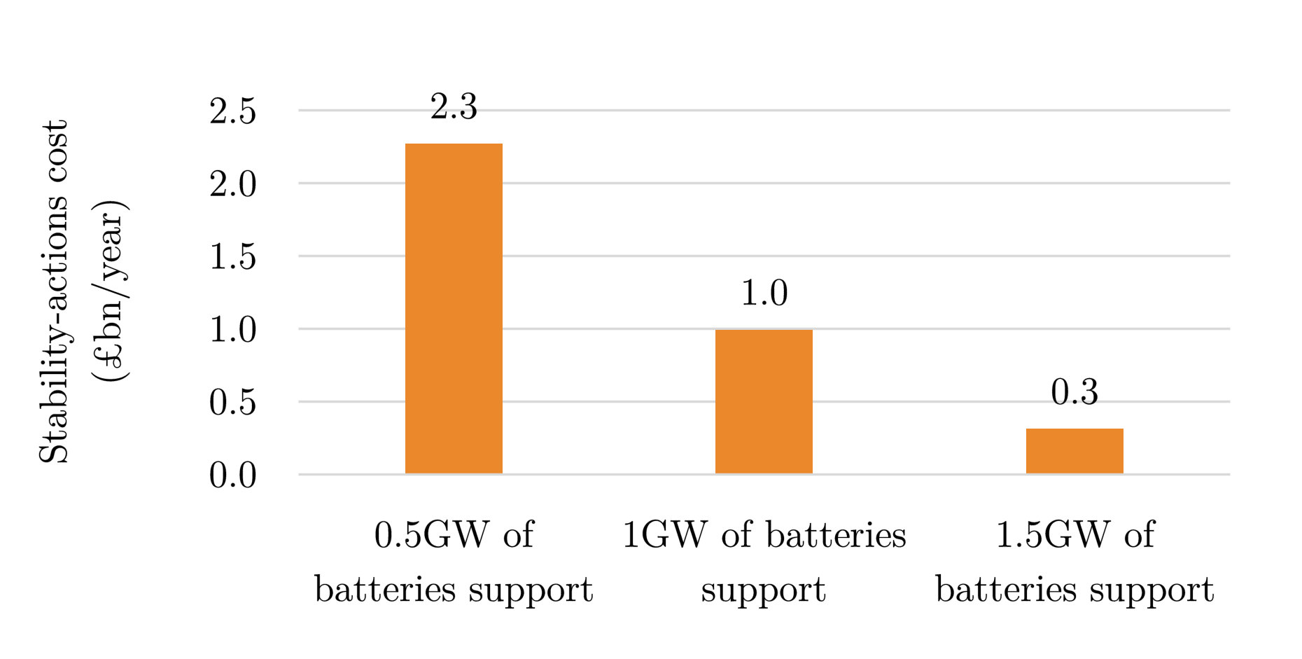 Figure 3. Projected costs for stability actions in Great Britain grid by 2030, as a function of the capacity of batteries providing stability support to the grid.